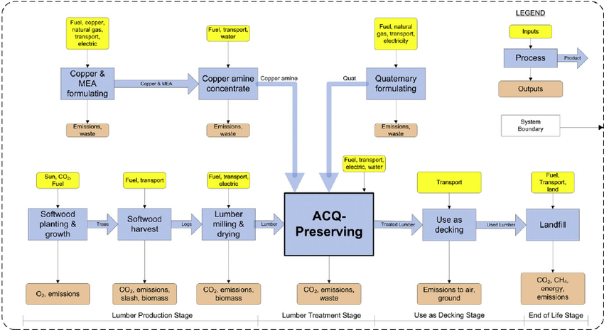 Pressure treatment chemical process