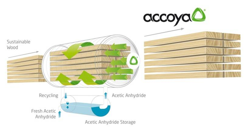 The wood 'Acetylation' process